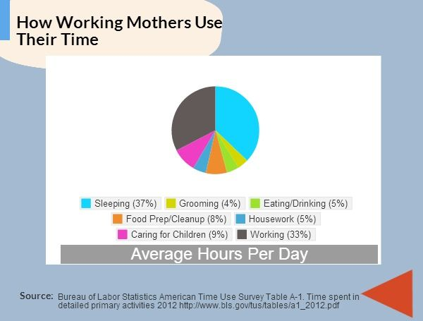 How Working Mothers Use Their Time